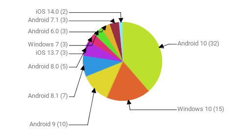 Операционные системы:  Android 10 - 32 Windows 10 - 15 Android 9 - 10 Android 8.1 - 7 Android 8.0 - 5 iOS 13.7 - 3 Windows 7 - 3 Android 6.0 - 3 Android 7.1 - 3 iOS 14.0 - 2