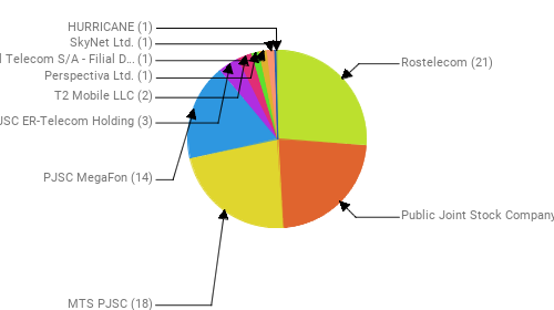 Провайдеры:  Rostelecom - 21 Public Joint Stock Company Vimpel-Communications - 18 MTS PJSC - 18 PJSC MegaFon - 14 JSC ER-Telecom Holding - 3 T2 Mobile LLC - 2 Perspectiva Ltd. - 1 Brasil Telecom S/A - Filial Distrito Federal - 1 SkyNet Ltd. - 1 HURRICANE - 1