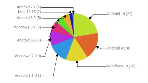Операционные системы:  Android 10 - 22 Android 9 - 18 Windows 10 - 15 Android 8.1 - 13 Windows 7 - 10 Android 6.0 - 7 Windows 8.1 - 5 Android 8.0 - 5 Mac 10.15 - 2 Android 7.1 - 2
