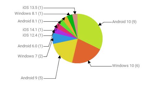 Операционные системы:  Android 10 - 9 Windows 10 - 6 Android 9 - 5 Windows 7 - 2 Android 6.0 - 1 iOS 12.4 - 1 iOS 14.1 - 1 Android 8.1 - 1 Windows 8.1 - 1 iOS 13.5 - 1