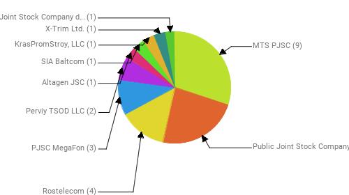 Провайдеры:  MTS PJSC - 9 Public Joint Stock Company Vimpel-Communications - 7 Rostelecom - 4 PJSC MegaFon - 3 Perviy TSOD LLC - 2 Altagen JSC - 1 SIA Baltcom - 1 KrasPromStroy, LLC - 1 X-Trim Ltd. - 1 Private Joint Stock Company datagroup - 1