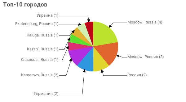 Топ-10 городов:  Moscow, Russia - 4 Moscow, Россия - 3 Россия - 2 Германия - 2 Kemerovo, Russia - 2 Krasnodar, Russia - 1 Kazan', Russia - 1 Kaluga, Russia - 1 Ekaterinburg, Россия - 1 Украина - 1