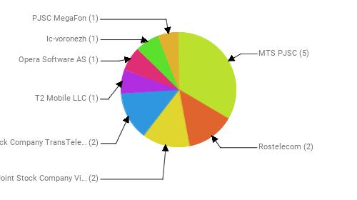 Провайдеры:  MTS PJSC - 5 Rostelecom - 2 Public Joint Stock Company Vimpel-Communications - 2 Joint Stock Company TransTeleCom - 2 T2 Mobile LLC - 1 Opera Software AS - 1 Ic-voronezh - 1 PJSC MegaFon - 1