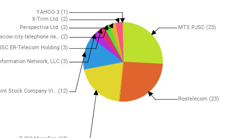 Провайдеры:  MTS PJSC - 23 Rostelecom - 23 PJSC MegaFon - 18 Public Joint Stock Company Vimpel-Communications - 12 Information Network, LLC - 3 JSC ER-Telecom Holding - 3 PJSC Moscow city telephone network - 2 Perspectiva Ltd. - 2 X-Trim Ltd. - 2 YAHOO-3 - 1