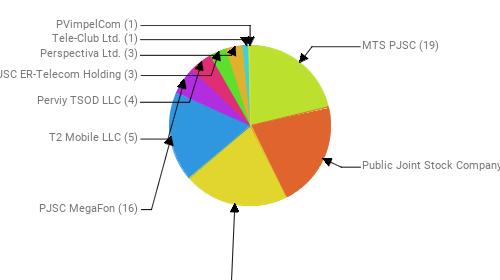 Провайдеры:  MTS PJSC - 19 Public Joint Stock Company Vimpel-Communications - 19 Rostelecom - 19 PJSC MegaFon - 16 T2 Mobile LLC - 5 Perviy TSOD LLC - 4 JSC ER-Telecom Holding - 3 Perspectiva Ltd. - 3 Tele-Club Ltd. - 1 PVimpelCom - 1