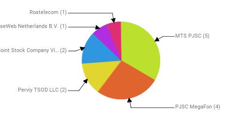 Провайдеры:  MTS PJSC - 5 PJSC MegaFon - 4 Perviy TSOD LLC - 2 Public Joint Stock Company Vimpel-Communications - 2 LeaseWeb Netherlands B.V. - 1 Rostelecom - 1