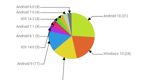 Операционные системы:  Android 10 - 31 Windows 10 - 24 Windows 7 - 21 Android 9 - 17 iOS 14.0 - 5 Android 8.1 - 5 Android 7.1 - 4 iOS 14.2 - 4 Android 7.0 - 4 Android 6.0 - 4