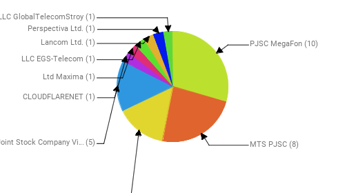 Провайдеры:  PJSC MegaFon - 10 MTS PJSC - 8 Rostelecom - 5 Public Joint Stock Company Vimpel-Communications - 5 CLOUDFLARENET - 1 Ltd Maxima - 1 LLC EGS-Telecom - 1 Lancom Ltd. - 1 Perspectiva Ltd. - 1 LLC GlobalTelecomStroy - 1