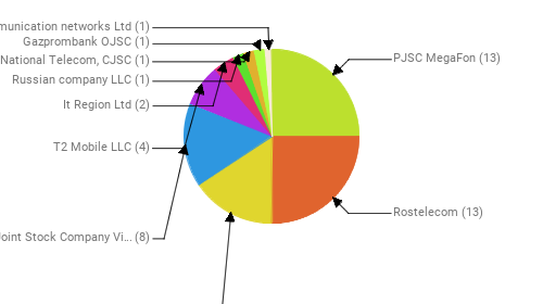 Провайдеры:  PJSC MegaFon - 13 Rostelecom - 13 MTS PJSC - 8 Public Joint Stock Company Vimpel-Communications - 8 T2 Mobile LLC - 4 It Region Ltd - 2 Russian company LLC - 1 National Telecom, CJSC - 1 Gazprombank OJSC - 1 Telecommunication networks Ltd - 1