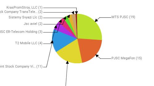 Провайдеры:  MTS PJSC - 19 PJSC MegaFon - 15 Rostelecom - 14 Public Joint Stock Company Vimpel-Communications - 11 T2 Mobile LLC - 4 JSC ER-Telecom Holding - 3 Jsc aviel - 2 Sistemy Svyazi Llc - 2 Joint Stock Company TransTeleCom - 2 KrasPromStroy, LLC - 1