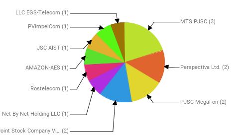 Провайдеры:  MTS PJSC - 3 Perspectiva Ltd. - 2 PJSC MegaFon - 2 Public Joint Stock Company Vimpel-Communications - 2 Net By Net Holding LLC - 1 Rostelecom - 1 AMAZON-AES - 1 JSC AIST - 1 PVimpelCom - 1 LLC EGS-Telecom - 1