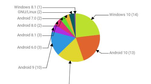 Операционные системы:  Windows 10 - 14 Android 10 - 13 Windows 7 - 11 Android 9 - 10 Android 6.0 - 3 Android 8.1 - 3 Android 8.0 - 2 Android 7.0 - 2 GNU/Linux - 2 Windows 8.1 - 1