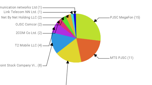 Провайдеры:  PJSC MegaFon - 15 MTS PJSC - 11 Rostelecom - 10 Public Joint Stock Company Vimpel-Communications - 8 T2 Mobile LLC - 4 2COM Co Ltd. - 2 OJSC Comcor - 2 Net By Net Holding LLC - 2 Link Telecom NN Ltd. - 1 Telecommunication networks Ltd - 1