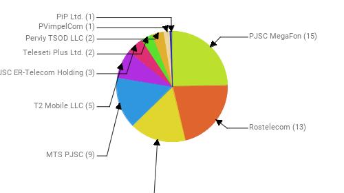 Провайдеры:  PJSC MegaFon - 15 Rostelecom - 13 Public Joint Stock Company Vimpel-Communications - 10 MTS PJSC - 9 T2 Mobile LLC - 5 JSC ER-Telecom Holding - 3 Teleseti Plus Ltd. - 2 Perviy TSOD LLC - 2 PVimpelCom - 1 PiP Ltd. - 1
