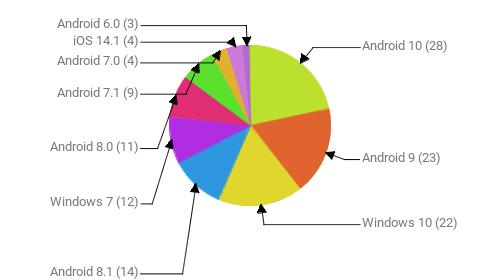 Операционные системы:  Android 10 - 28 Android 9 - 23 Windows 10 - 22 Android 8.1 - 14 Windows 7 - 12 Android 8.0 - 11 Android 7.1 - 9 Android 7.0 - 4 iOS 14.1 - 4 Android 6.0 - 3
