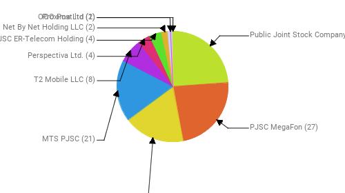 Провайдеры:  Public Joint Stock Company Vimpel-Communications - 28 PJSC MegaFon - 27 Rostelecom - 21 MTS PJSC - 21 T2 Mobile LLC - 8 Perspectiva Ltd. - 4 JSC ER-Telecom Holding - 4 Net By Net Holding LLC - 2 Proxima Ltd - 2 OOO Post ltd - 1