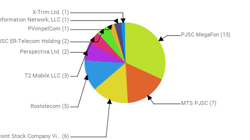 Провайдеры:  PJSC MegaFon - 13 MTS PJSC - 7 Public Joint Stock Company Vimpel-Communications - 6 Rostelecom - 5 T2 Mobile LLC - 3 Perspectiva Ltd. - 2 JSC ER-Telecom Holding - 2 PVimpelCom - 1 Information Network, LLC - 1 X-Trim Ltd. - 1