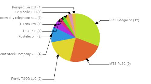 Провайдеры:  PJSC MegaFon - 12 MTS PJSC - 9 Perviy TSOD LLC - 7 Public Joint Stock Company Vimpel-Communications - 4 Rostelecom - 2 LLC IPLS - 1 X-Trim Ltd. - 1 PJSC Moscow city telephone network - 1 T2 Mobile LLC - 1 Perspectiva Ltd. - 1