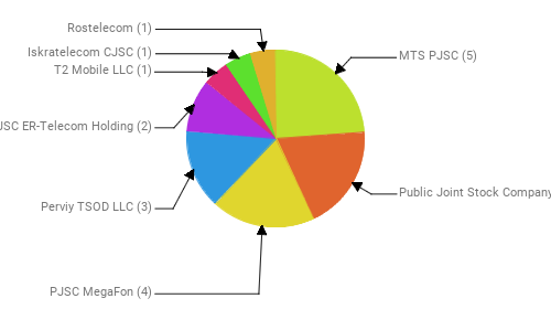 Провайдеры:  MTS PJSC - 5 Public Joint Stock Company Vimpel-Communications - 4 PJSC MegaFon - 4 Perviy TSOD LLC - 3 JSC ER-Telecom Holding - 2 T2 Mobile LLC - 1 Iskratelecom CJSC - 1 Rostelecom - 1
