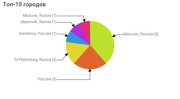 Топ-10 городов:  Moscow, Россия - 5 Россия - 3 St Petersburg, Russia - 2 Kemerovo, Россия - 1 Ulyanovsk, Russia - 1 Moscow, Russia - 1