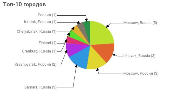 Топ-10 городов:  Moscow, Russia - 5 Izhevsk, Russia - 3 Moscow, Россия - 3 Samara, Russia - 3 Krasnoyarsk, Россия - 2 Orenburg, Russia - 1 Finland - 1 Chelyabinsk, Russia - 1 Irkutsk, Россия - 1 Россия - 1