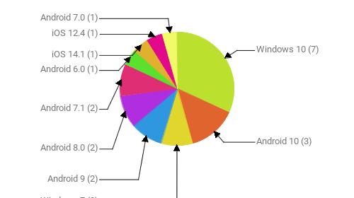 Операционные системы:  Windows 10 - 7 Android 10 - 3 Windows 7 - 2 Android 9 - 2 Android 8.0 - 2 Android 7.1 - 2 Android 6.0 - 1 iOS 14.1 - 1 iOS 12.4 - 1 Android 7.0 - 1