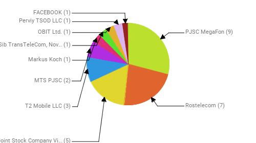 Провайдеры:  PJSC MegaFon - 9 Rostelecom - 7 Public Joint Stock Company Vimpel-Communications - 5 T2 Mobile LLC - 3 MTS PJSC - 2 Markus Koch - 1 JSC Zap-Sib TransTeleCom, Novosibirsk - 1 OBIT Ltd. - 1 Perviy TSOD LLC - 1 FACEBOOK - 1