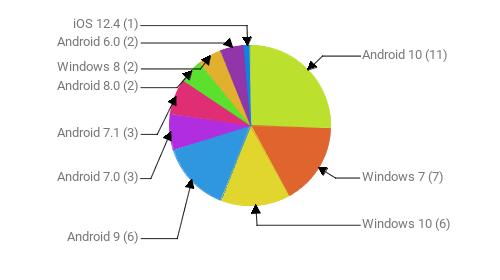 Операционные системы:  Android 10 - 11 Windows 7 - 7 Windows 10 - 6 Android 9 - 6 Android 7.0 - 3 Android 7.1 - 3 Android 8.0 - 2 Windows 8 - 2 Android 6.0 - 2 iOS 12.4 - 1