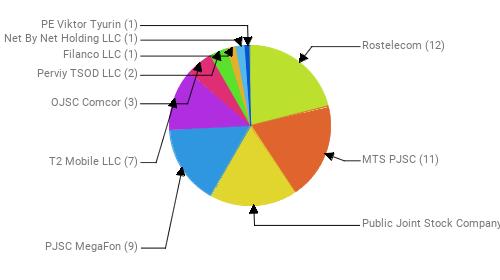 Провайдеры:  Rostelecom - 12 MTS PJSC - 11 Public Joint Stock Company Vimpel-Communications - 10 PJSC MegaFon - 9 T2 Mobile LLC - 7 OJSC Comcor - 3 Perviy TSOD LLC - 2 Filanco LLC - 1 Net By Net Holding LLC - 1 PE Viktor Tyurin - 1