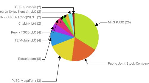 Провайдеры:  MTS PJSC - 26 Public Joint Stock Company Vimpel-Communications - 14 PJSC MegaFon - 13 Rostelecom - 8 T2 Mobile LLC - 4 Perviy TSOD LLC - 4 CityLink Ltd - 2 CENTURYLINK-US-LEGACY-QWEST - 2 Region Svyaz Konsalt LLC - 2 OJSC Comcor - 2