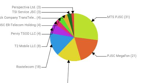 Провайдеры:  MTS PJSC - 31 PJSC MegaFon - 21 Public Joint Stock Company Vimpel-Communications - 19 Rostelecom - 18 T2 Mobile LLC - 8 Perviy TSOD LLC - 4 JSC ER-Telecom Holding - 4 Joint Stock Company TransTeleCom - 4 TSI Service JSC - 3 Perspectiva Ltd. - 3