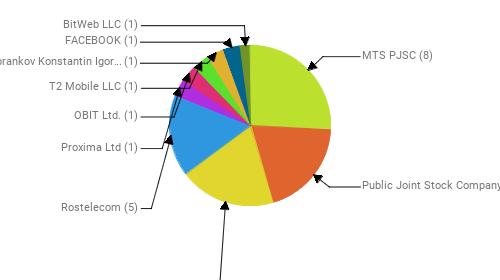 Провайдеры:  MTS PJSC - 8 Public Joint Stock Company Vimpel-Communications - 6 PJSC MegaFon - 6 Rostelecom - 5 Proxima Ltd - 1 OBIT Ltd. - 1 T2 Mobile LLC - 1 PE Tsibrankov Konstantin Igorevich - 1 FACEBOOK - 1 BitWeb LLC - 1