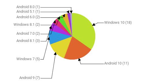 Операционные системы:  Windows 10 - 18 Android 10 - 11 Android 9 - 7 Windows 7 - 5 Android 8.1 - 3 Android 7.0 - 2 Windows 8.1 - 2 Android 6.0 - 2 Android 5.1 - 1 Android 8.0 - 1