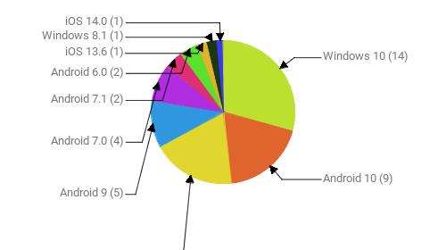 Операционные системы:  Windows 10 - 14 Android 10 - 9 Windows 7 - 9 Android 9 - 5 Android 7.0 - 4 Android 7.1 - 2 Android 6.0 - 2 iOS 13.6 - 1 Windows 8.1 - 1 iOS 14.0 - 1