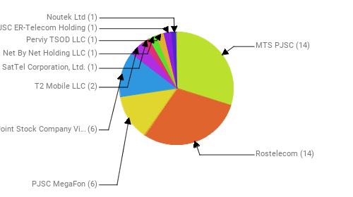 Провайдеры:  MTS PJSC - 14 Rostelecom - 14 PJSC MegaFon - 6 Public Joint Stock Company Vimpel-Communications - 6 T2 Mobile LLC - 2 SatTel Corporation, Ltd. - 1 Net By Net Holding LLC - 1 Perviy TSOD LLC - 1 JSC ER-Telecom Holding - 1 Noutek Ltd - 1