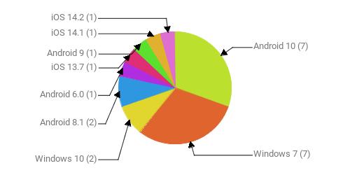 Операционные системы:  Android 10 - 7 Windows 7 - 7 Windows 10 - 2 Android 8.1 - 2 Android 6.0 - 1 iOS 13.7 - 1 Android 9 - 1 iOS 14.1 - 1 iOS 14.2 - 1