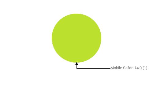 Браузеры, замеченные в скликивании:  Mobile Safari 14.0 - 1