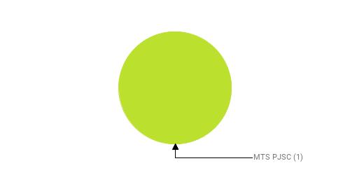 Провайдеры:  MTS PJSC - 1