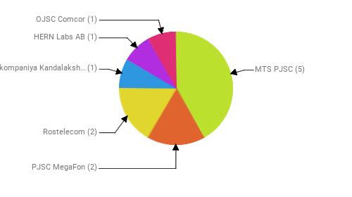 Провайдеры:  MTS PJSC - 5 PJSC MegaFon - 2 Rostelecom - 2 Teleradiokompaniya Kandalaksha Ltd - 1 HERN Labs AB - 1 OJSC Comcor - 1