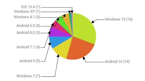 Операционные системы:  Windows 10 - 18 Android 10 - 14 Windows 7 - 7 Android 9 - 5 Android 7.1 - 4 Android 8.0 - 3 Android 6.0 - 3 Windows 8.1 - 3 Windows XP - 1 iOS 13.4 - 1