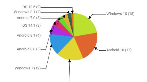 Операционные системы:  Windows 10 - 18 Android 10 - 17 Android 9 - 15 Windows 7 - 12 Android 8.0 - 5 Android 8.1 - 4 iOS 14.1 - 3 Android 7.0 - 3 Windows 8.1 - 2 iOS 13.6 - 2