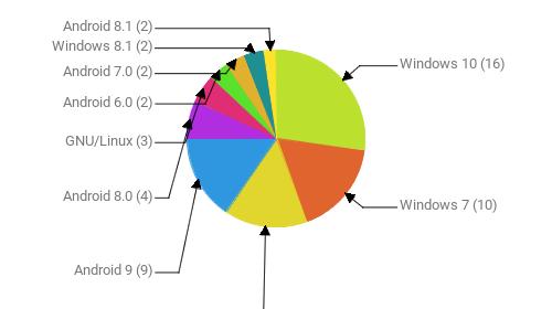 Операционные системы:  Windows 10 - 16 Windows 7 - 10 Android 10 - 9 Android 9 - 9 Android 8.0 - 4 GNU/Linux - 3 Android 6.0 - 2 Android 7.0 - 2 Windows 8.1 - 2 Android 8.1 - 2