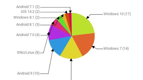 Операционные системы:  Windows 10 - 17 Windows 7 - 14 Android 10 - 12 Android 9 - 10 GNU/Linux - 8 Android 7.0 - 4 Android 8.1 - 3 Windows 8.1 - 2 iOS 14.2 - 2 Android 7.1 - 2