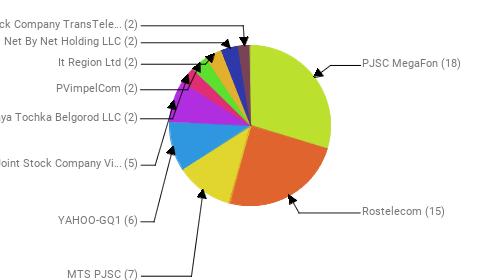 Провайдеры:  PJSC MegaFon - 18 Rostelecom - 15 MTS PJSC - 7 YAHOO-GQ1 - 6 Public Joint Stock Company Vimpel-Communications - 5 Zelenaya Tochka Belgorod LLC - 2 PVimpelCom - 2 It Region Ltd - 2 Net By Net Holding LLC - 2 Joint Stock Company TransTeleCom - 2