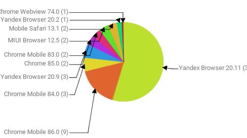Браузеры, замеченные в скликивании:  Yandex Browser 20.11 - 30 Chrome Mobile 86.0 - 9 Chrome Mobile 84.0 - 3 Yandex Browser 20.9 - 3 Chrome 85.0 - 2 Chrome Mobile 83.0 - 2 MIUI Browser 12.5 - 2 Mobile Safari 13.1 - 2 Yandex Browser 20.2 - 1 Chrome Webview 74.0 - 1