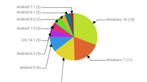 Операционные системы:  Windows 10 - 18 Windows 7 - 11 Android 10 - 9 Android 9 - 6 Android 6.0 - 3 iOS 14.1 - 3 Android 7.0 - 3 Android 8.0 - 2 Android 8.1 - 2 Android 7.1 - 2
