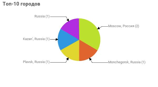 Топ-10 городов:  Moscow, Россия - 2 Monchegorsk, Russia - 1 Plavsk, Russia - 1 Kazan', Russia - 1 Russia - 1