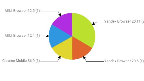 Браузеры, замеченные в скликивании:  Yandex Browser 20.11 - 2 Yandex Browser 20.6 - 1 Chrome Mobile 86.0 - 1 MIUI Browser 12.4 - 1 MIUI Browser 12.5 - 1