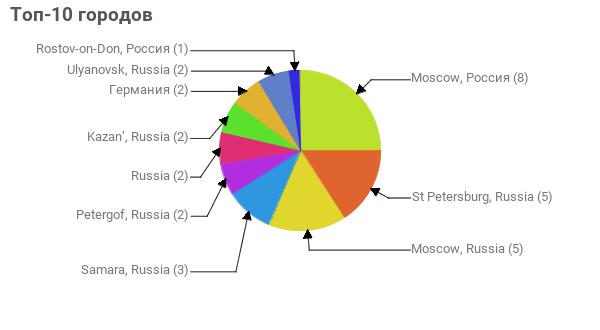 Топ-10 городов:  Moscow, Россия - 8 St Petersburg, Russia - 5 Moscow, Russia - 5 Samara, Russia - 3 Petergof, Russia - 2 Russia - 2 Kazan', Russia - 2 Германия - 2 Ulyanovsk, Russia - 2 Rostov-on-Don, Россия - 1