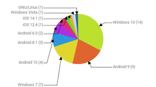 Операционные системы:  Windows 10 - 14 Android 9 - 9 Windows 7 - 7 Android 10 - 4 Android 8.1 - 3 Android 6.0 - 2 iOS 12.4 - 1 iOS 14.1 - 1 Windows Vista - 1 GNU/Linux - 1